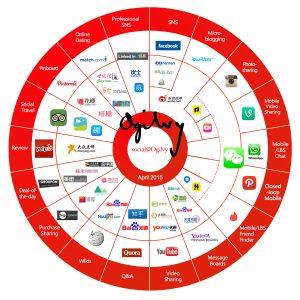 Social Media Landscape in China