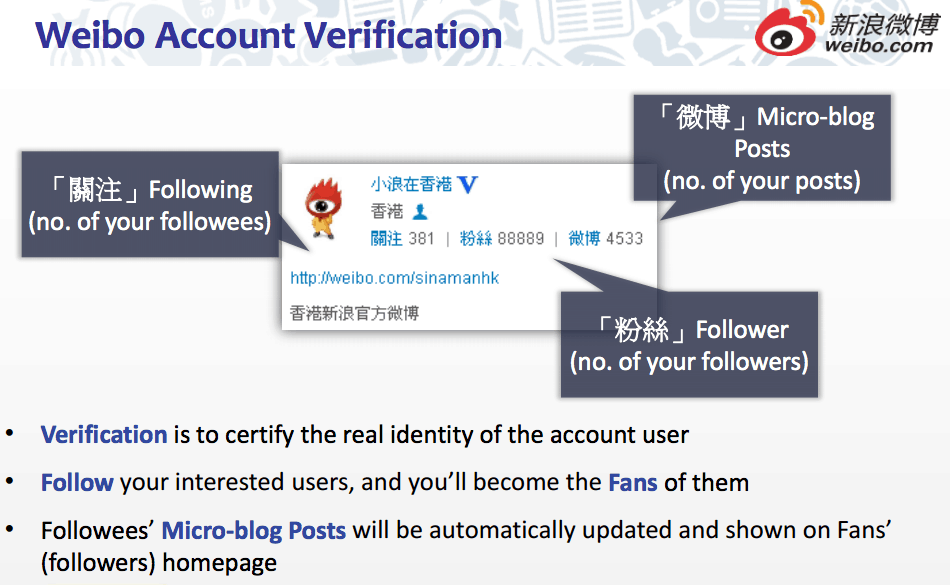 Weibo account verification