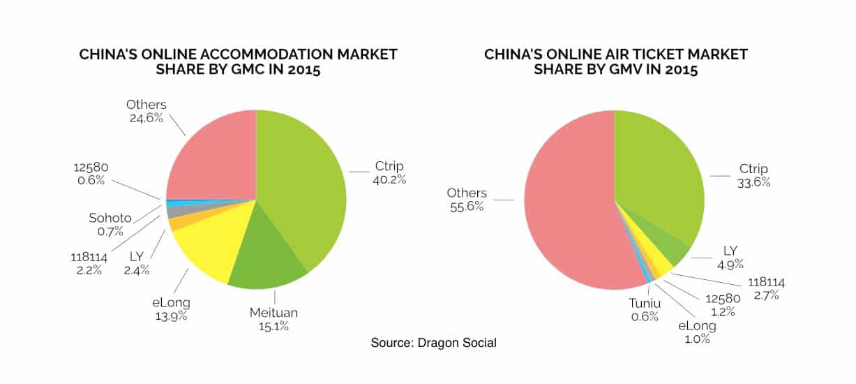 China outbound tourism statistics 2015