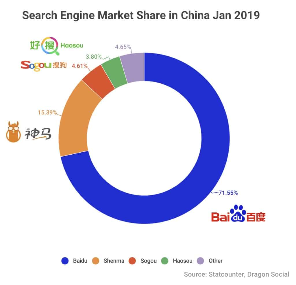Top 5 Chinese Search Engines You Need to Care About (2019)
