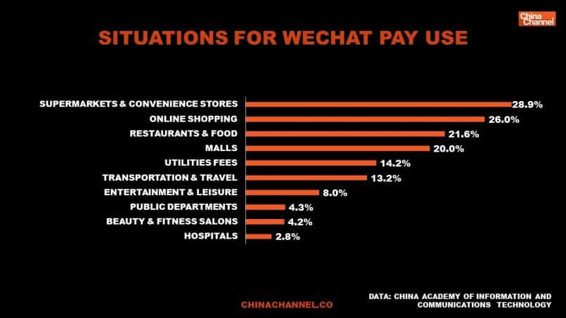 WeChat Pay and Alipay user situations