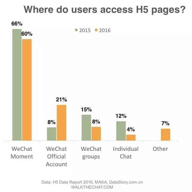 H5 WeChat campaign