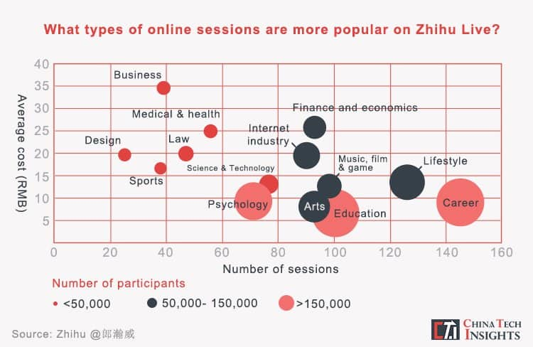 Zhihu social media reach