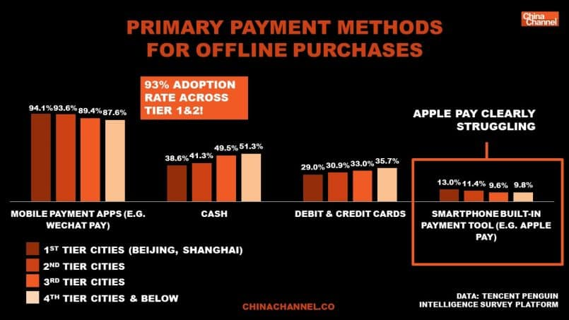 WeChat pay and Alipay user statistics