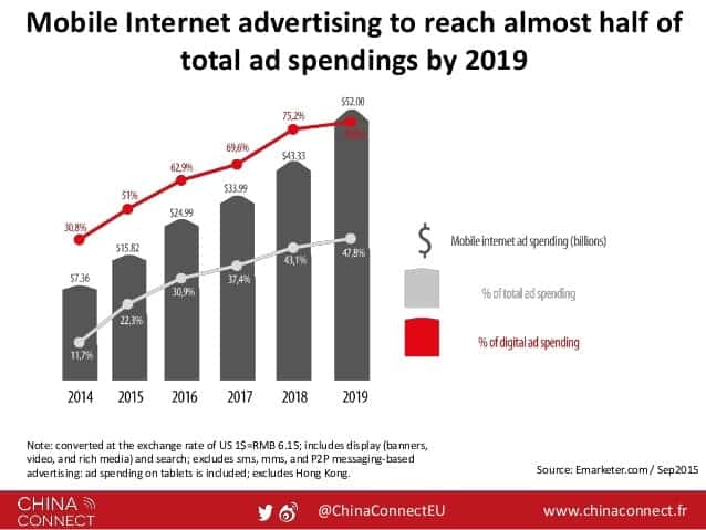 Advertising in China trends 2017