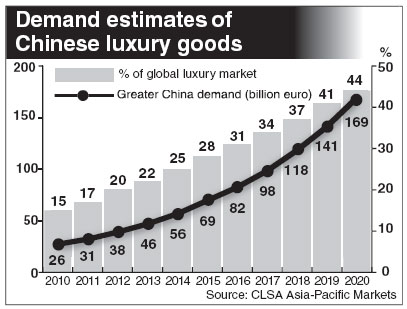 How the luxury market will affect advertising in China