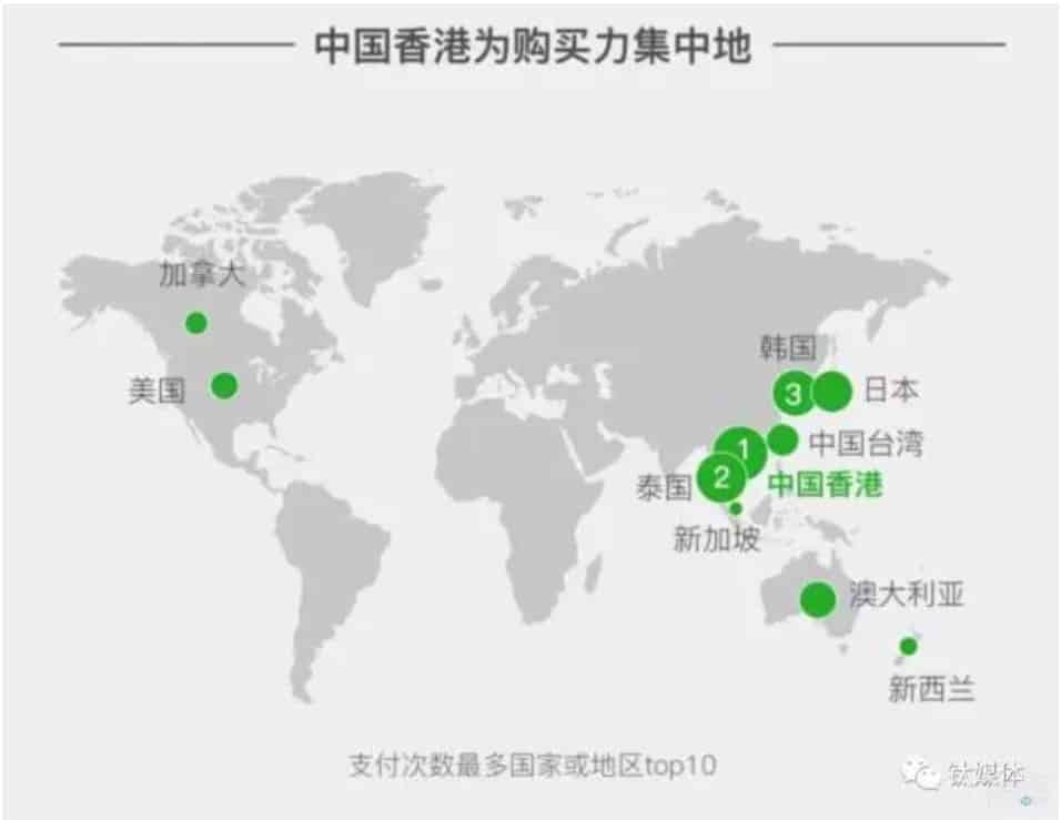 The Top 3 Locations for WeChat Pay Spending were Hong Kong, Thailand and South Korea