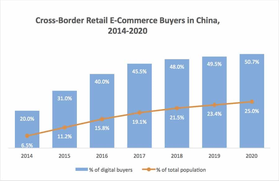 chinese e commerce potential Inside retail asia  give it major point of differences to its chinese e-commerce with existing suppliers and inviting participation from potential new.