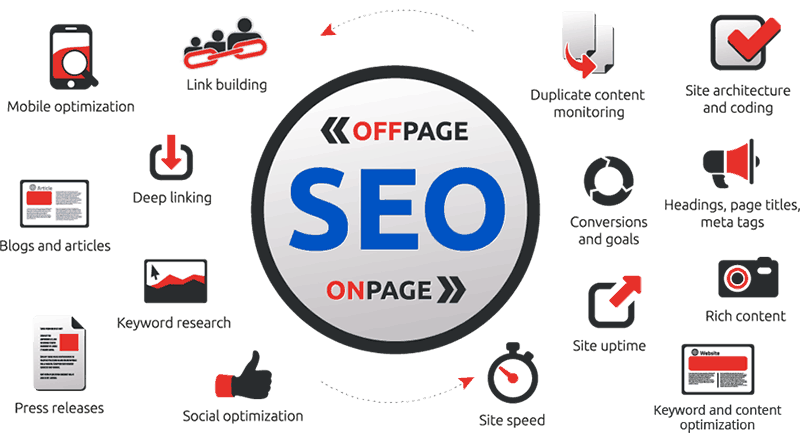 Increasing your search engine ranking is affected by both on-page and off-page SEO