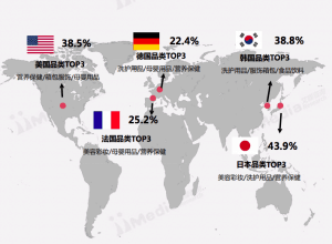 The percentage of product categories from different countries