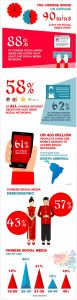 Demographics of Social Media iChina