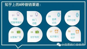 The eight marketing channels in Zhihu