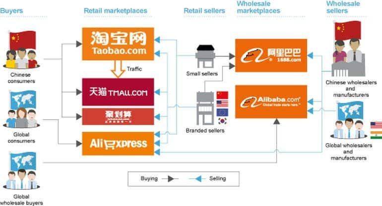 Alibaba, Alibaba Group, China marketing, China e-commerce