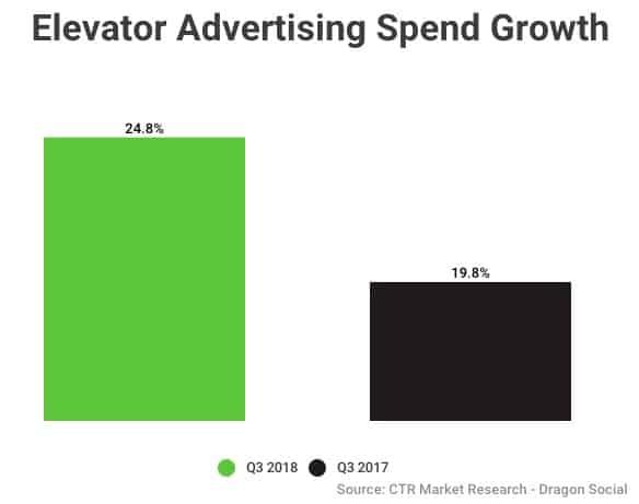 Elevator Advertising Spending Growth China - Dragon Social