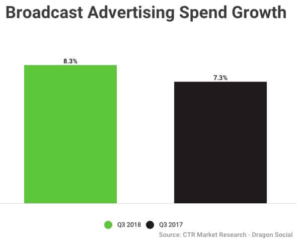 Broadcast/Radio Advertising in China Growth - Dragon Social