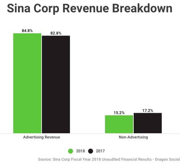 Sina Corp / Sina Weibo Revenue Breakdown 2017-2018 - Dragon Social