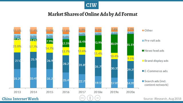 Market Share of Online Ads by Ad Format - Dragon Social