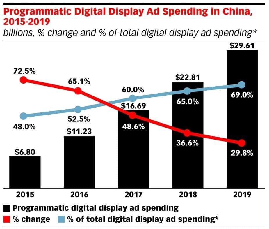 Programmatic Digital Display Ad Spend China - Dragon Social