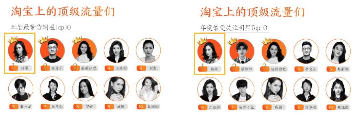 Yang Mi, Taobao, Weibo, Dragon Social