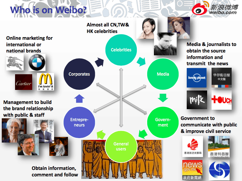 Weibo's main user groups | Dragon Social