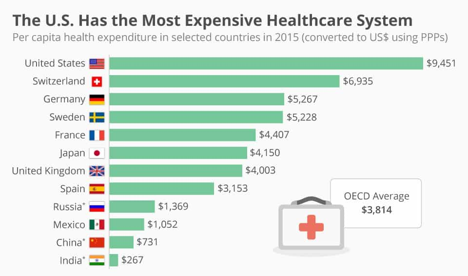This data is from 2015, healthcare in the US is likely even more expensive.