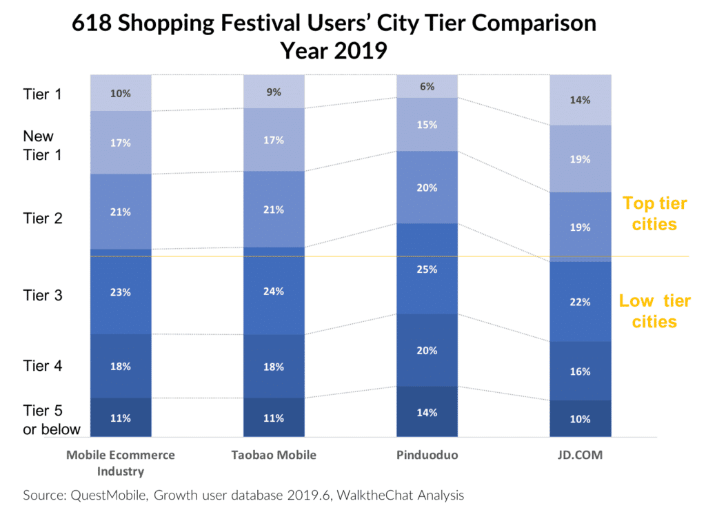 618 Shopping Festival Users' City Tier