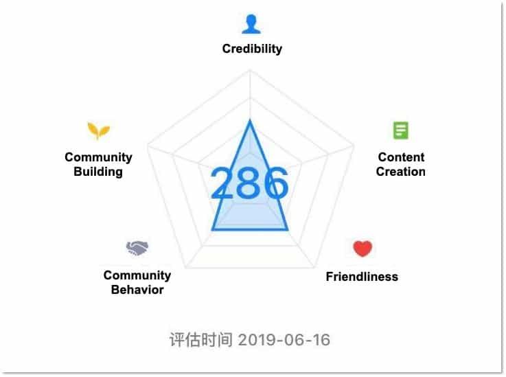 The 5 Key Metrics of Zhihu's Salt Value
