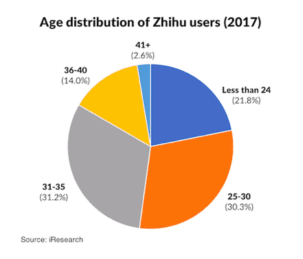 Zhihu user base age distribution | Dragon Social