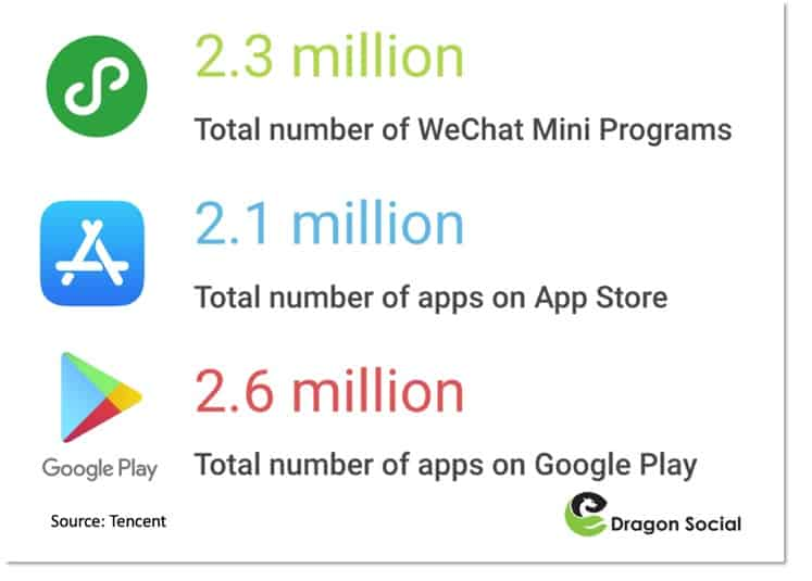 The number of WeChat Mini Programs has quickly caught up to the total number of apps on both the app store and Google Play.