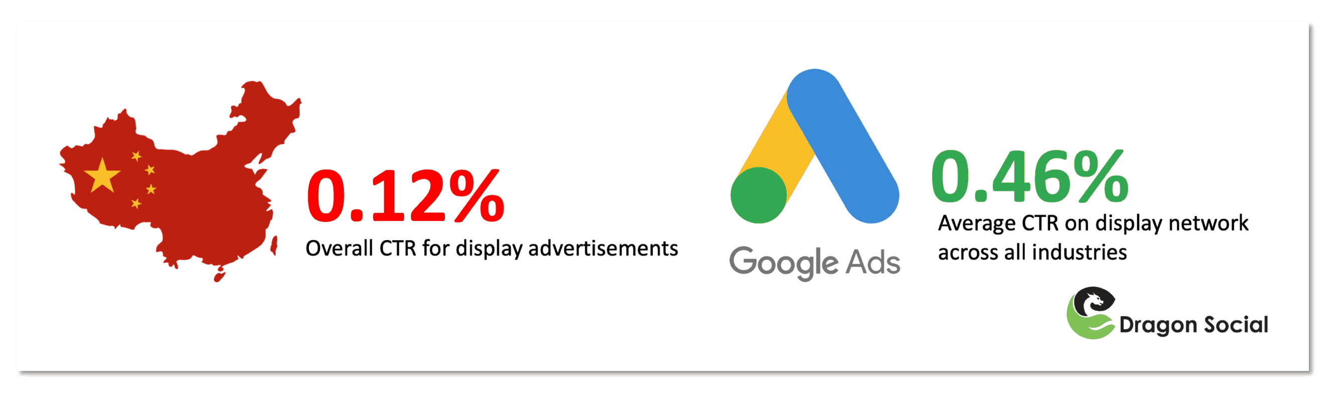 Display advertising has seen declining click-through rates as compared to KOL marketing