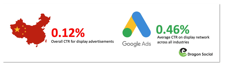 与KOL营销相比,展示广告的点击率正在下降