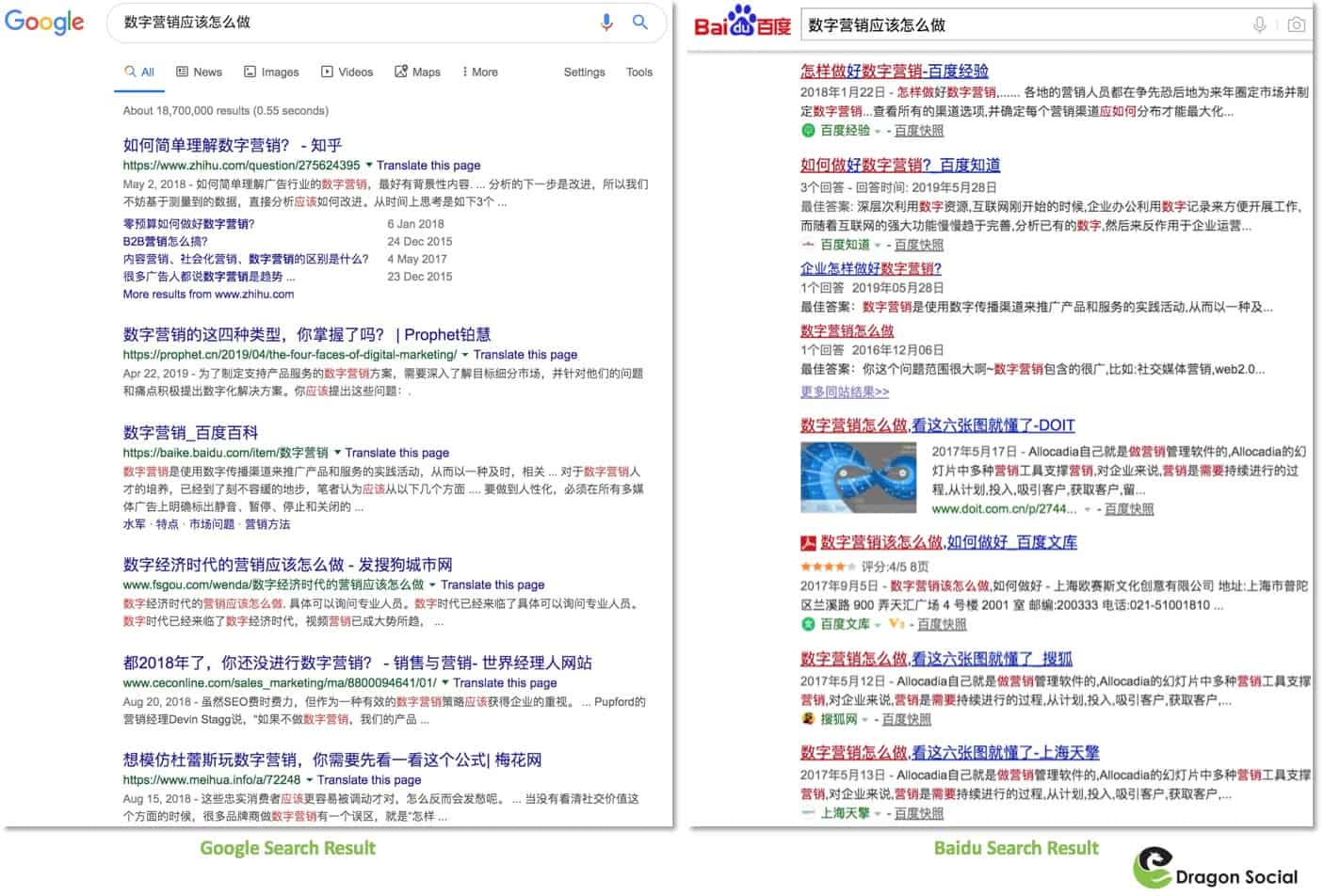 Baidu SEO Guide 2019: How to Boost Your Digital Presence in