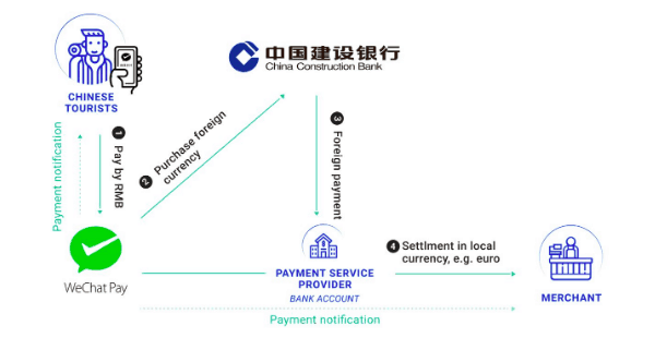 The process of cross-border payment | Dragon Social