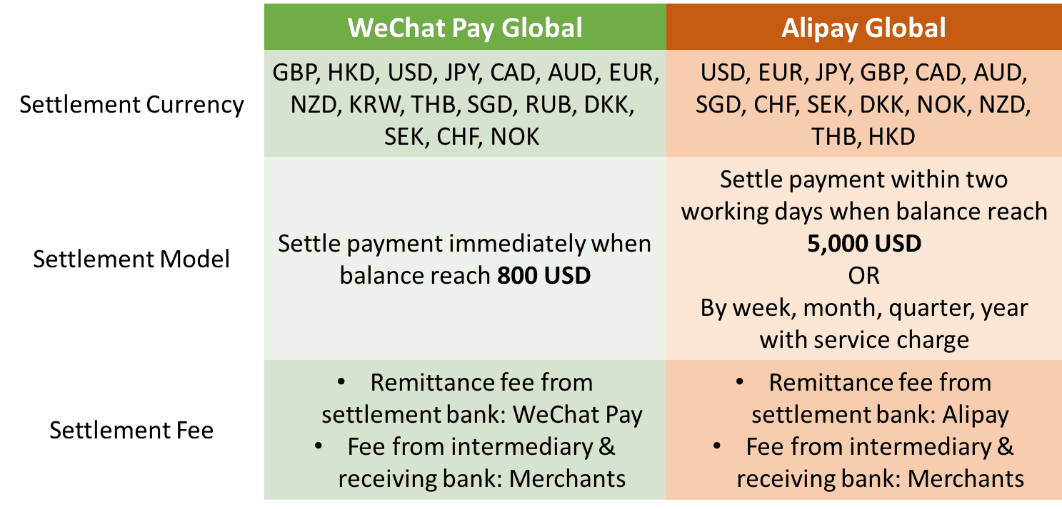 Payment settlement details of WeChat Pay and Alipay | Dragon Social