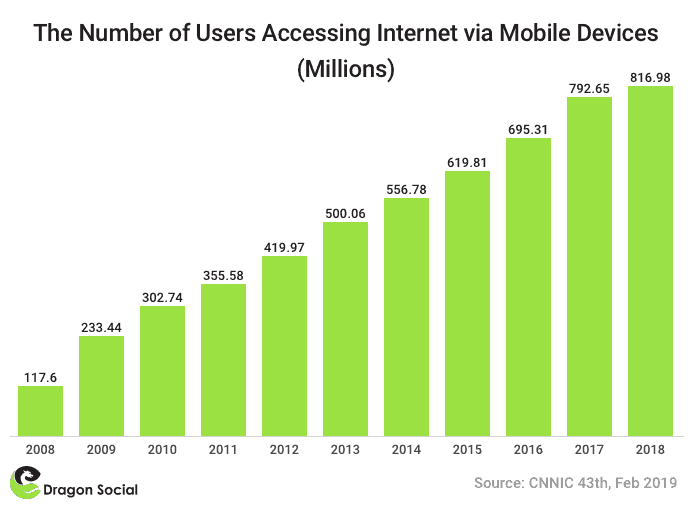 Mobile users in China Internet population | Dragon Social