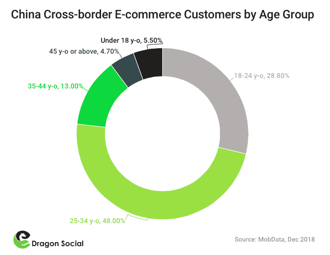 Demographic distribution of China cross-border ecommerce customers | Dragon Social