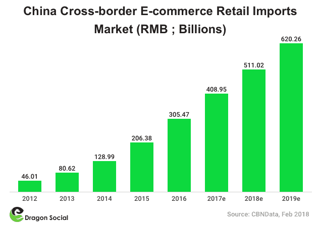 China cross-border ecommerce retail imports market | Dragon Social